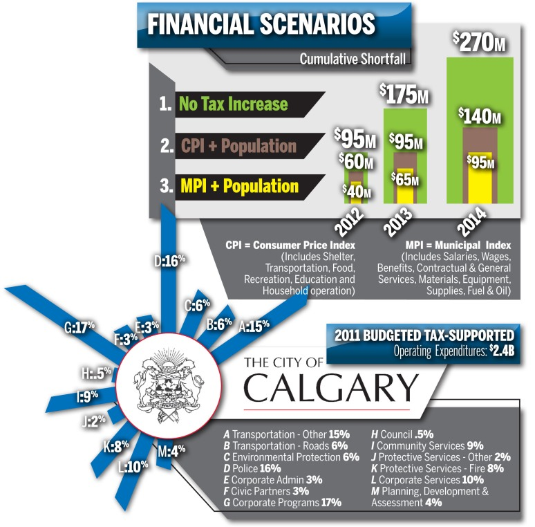 Design pieces to be integrated into a Calgary Sun article. Indesign