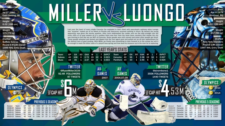 millerluongo graphic